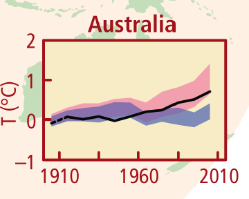 Line figure showing temperature change from 1910–2010 (black line)  with natural forcing range in the background - purple shading, and with human forcing - pink shading